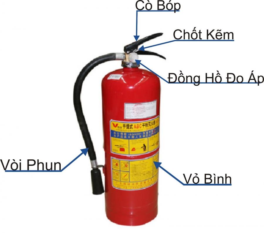 Hướng dẫn cách sử dụng bình chữa cháy CO2