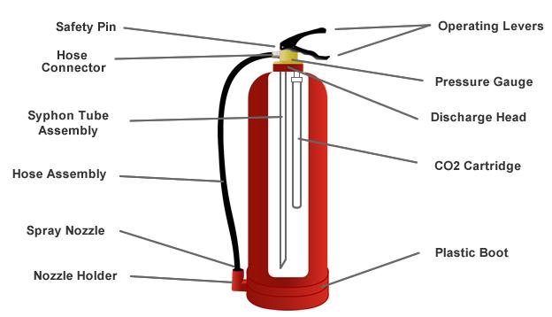 Bình chữa cháy có mấy loại, công dụng dùng để làm gì